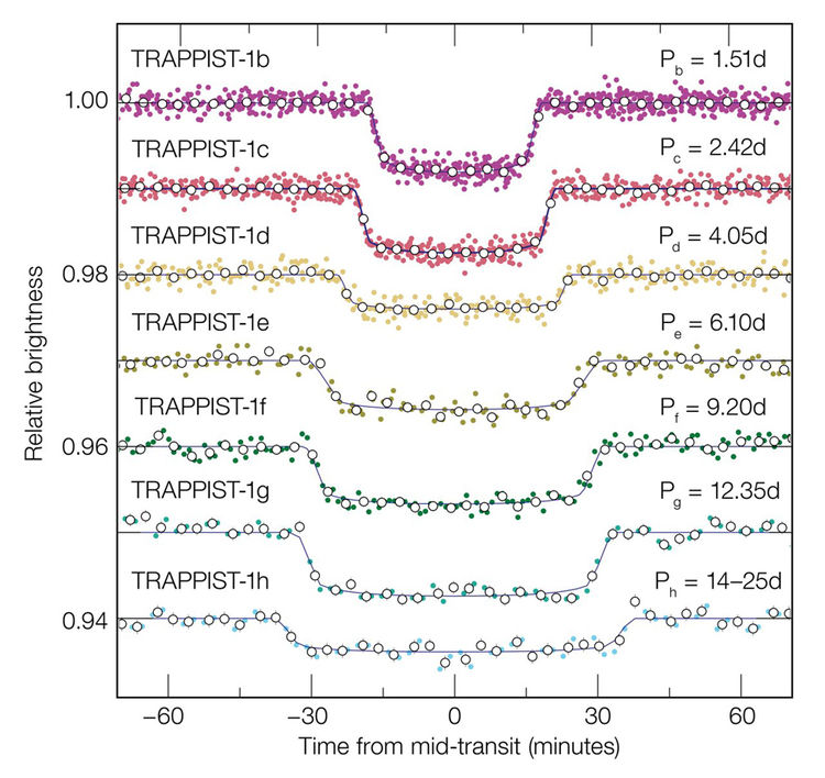 transit light curves for the TRAPPIST-1 planets