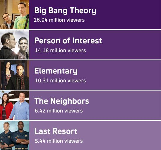 Fringe holds steady arrow dips 34 other genre shows