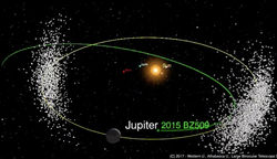 orbit of asteroid 2015 BZ509 and Jupiter